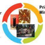 The I/I Cycle: Prioritize Mini Basin
